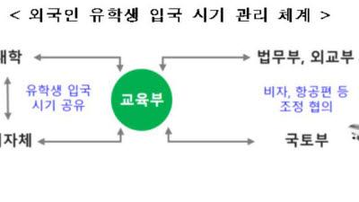 {htmlspecialchars(2학기에도 외국인 유학생 입국관리.. 대학·지자체·부처 협력)}