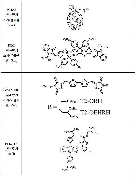 전자받개(acceptor) 및 전자주개(donor) 소재의 분자구조