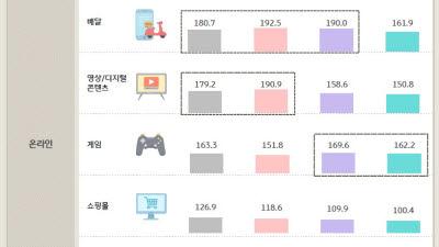 """KB국민카드 """"포스트 코로나, 소비 변화 키워드 '거리두기'"""""""