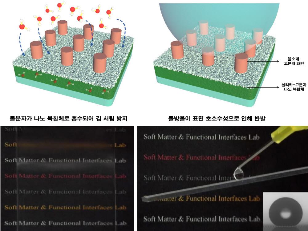 김서림 방지와 표면 오염 방지 기술 관련 이미지
