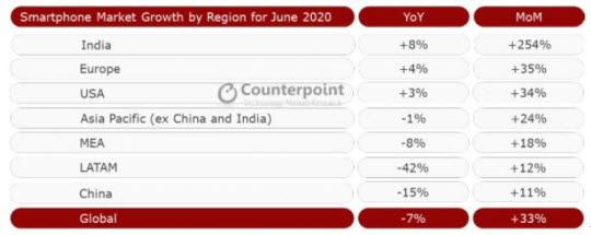 2020년 6월 지역별 스마트폰 시장 전년동기·전월 대비 증감 비교