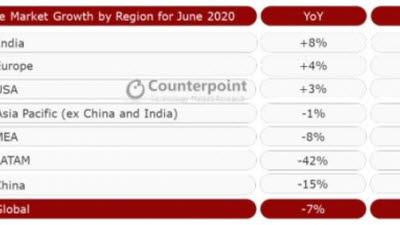 {htmlspecialchars([국제]글로벌 스마트폰 판매량 33%↑... 회복세 완연)}