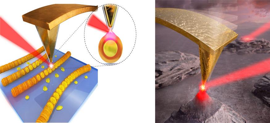 광유도력 현미경의 측정원리 모식도