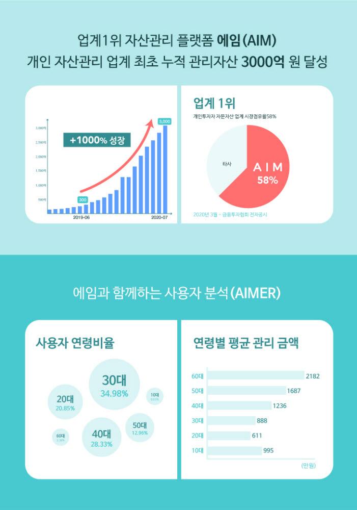 """에임 """"누적 관리자산 3000억원·시장 점유율 58% 기록"""""""