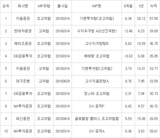 증시 상승에 일임형ISA MP 누적수익률도 상승...11.71%