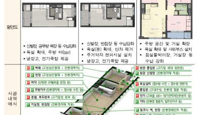 노후 공공임대주택 그린리모델링한다