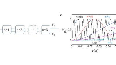 GIST, 고전물리학 한계 넘었다…새로운 양자센싱 핵심원리 규명