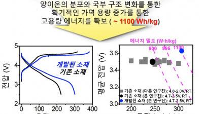 포스텍, 대용량 리튬과량 양극소재 개발