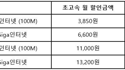SK브로드밴드, 온라인 전용 '더슬림 요금제' 출시...최대 33% 할인