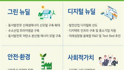 동서발전, '동서발전형 뉴딜' 추진…2025년까지 7조원 투자