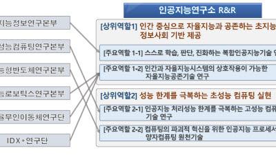 초지능·초성능 투 트랙…ETRI AI연구소 '국가지능화' 기틀 다진다