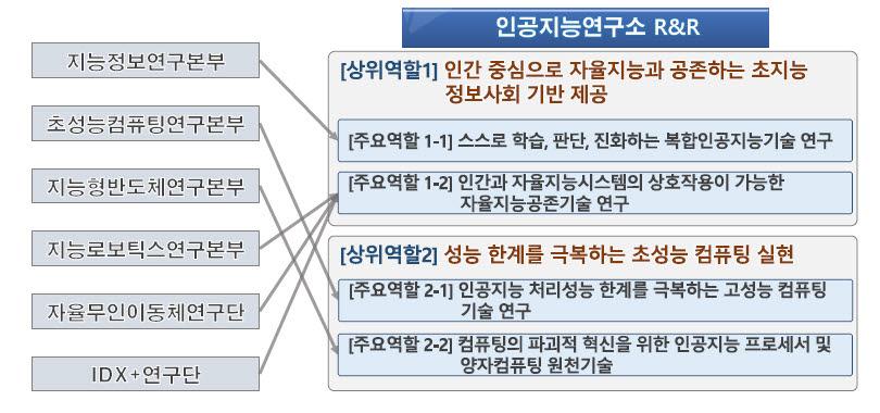 한국전자통신연구원(ETRI) 인공지능(AI) 연구소의 역할과 책임, 산하 본부 주요 역할 분배.