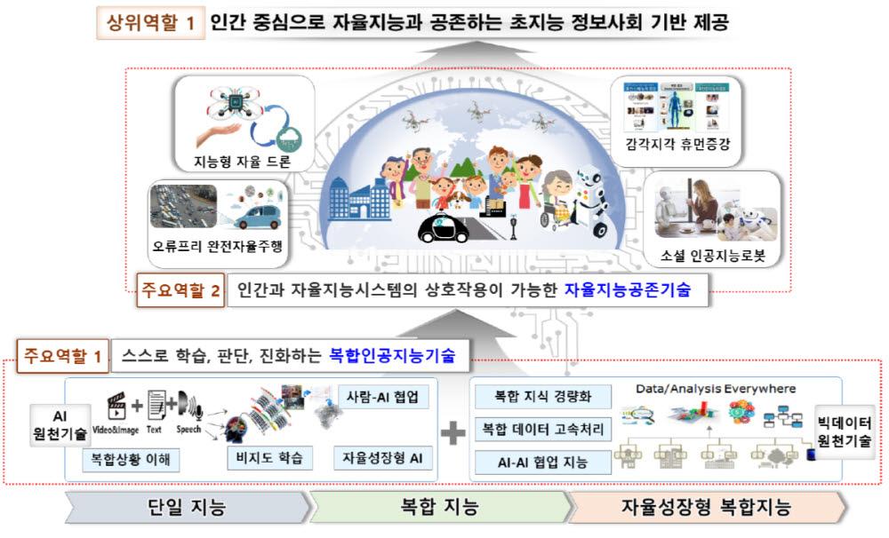 ETRI 인공지능연구소의 첫 번째 역할인 초지능 정보사회 기반 구현 개요