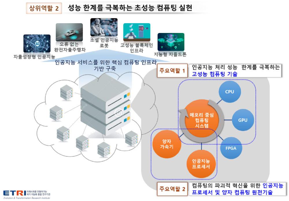 ETRI 인공지능연구소의 두 번째 역할인 초성능 컴퓨팅 실현 개요.