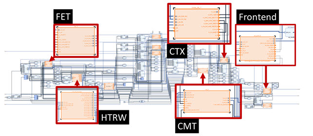 OpenExpress의주요 하드웨어 IP 코어