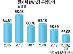 '원자력 판매단가' 지속 하락…월성1호기 '경제성 감사' 결과 촉각