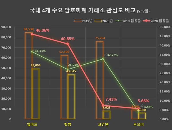 """글로벌빅데이터연구소 """"빅데이터 분석 결과 업비트, 빗썸 강세"""""""
