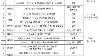 출연연, 하반기 4차인재 양성사업 훈련생 모집