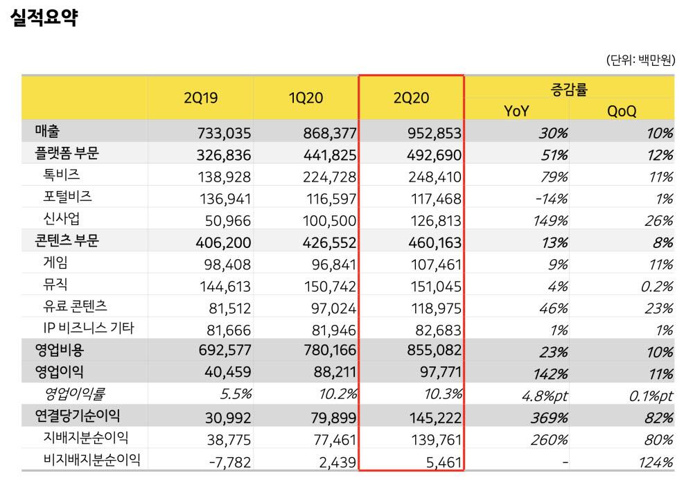 카카오, 2020년 2분기 매출 9529억원, 영업이익 978억원 달성