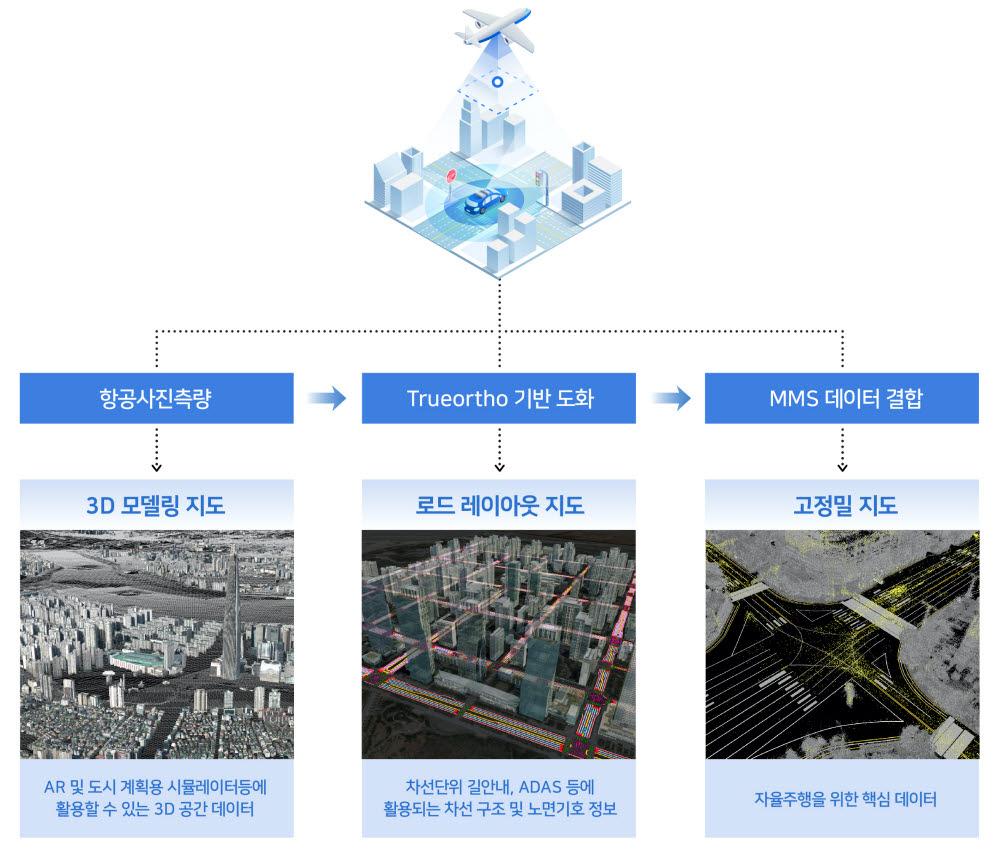 Hybrid HD Mapping으로 제작 가능한 세 가지 지도 타입
