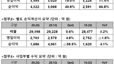 SK텔레콤, 2분기 '뉴비즈' 매출 역대 최대…매출·영업이익 ↑