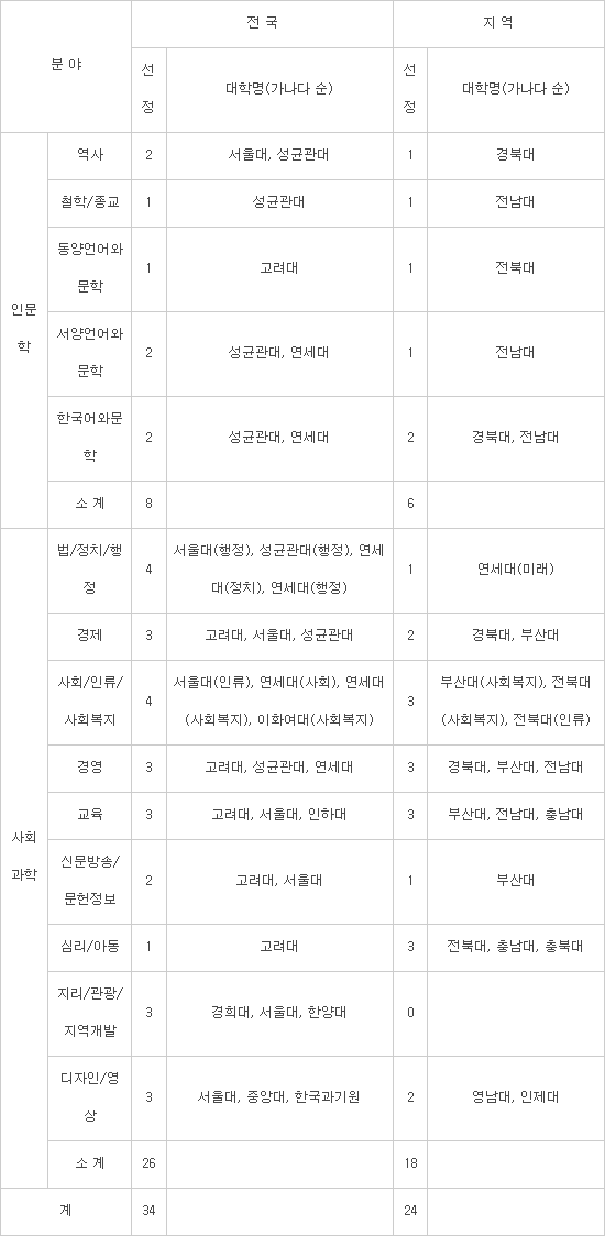 석·박사 양성 '4단계 BK21'…7년간 2.9조 지원
