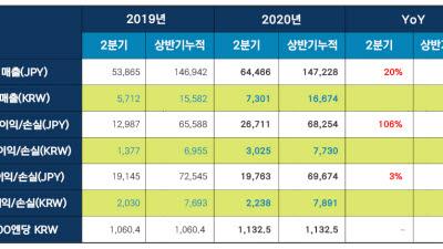 넥슨 PC·모바일 동반 성장으로 반기 최대 매출 경신