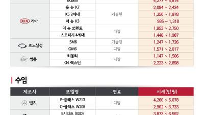 엔카닷컴, 8월 중고차 '중대형 수입 SUV' 시세 상승세