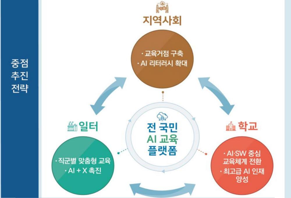 전국민 AI·SW교육 확산방안 중점 추진과제