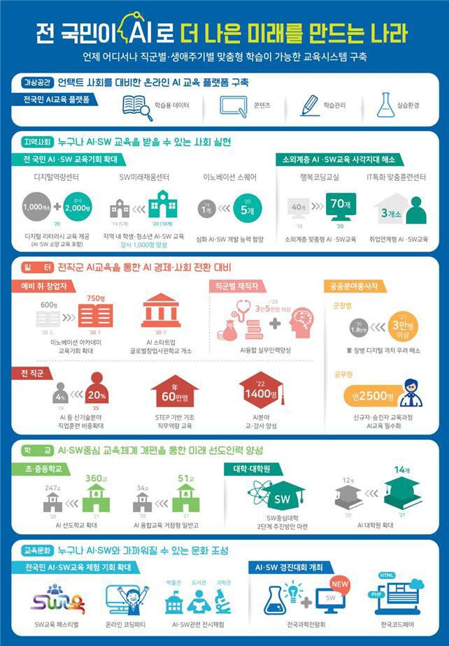 전국민 AI·SW교육 확산방안 인포그래픽
