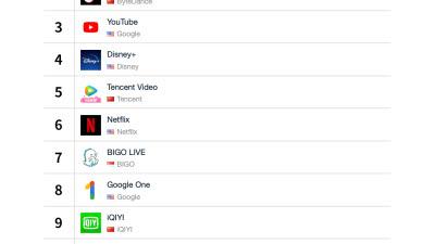 카카오재팬 '픽코마', 비게임 앱 매출 일본 1위·글로벌 12위 차지