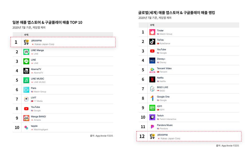 카카오재팬 '픽코마' 비게임 앱 매출 일본 1위 등극