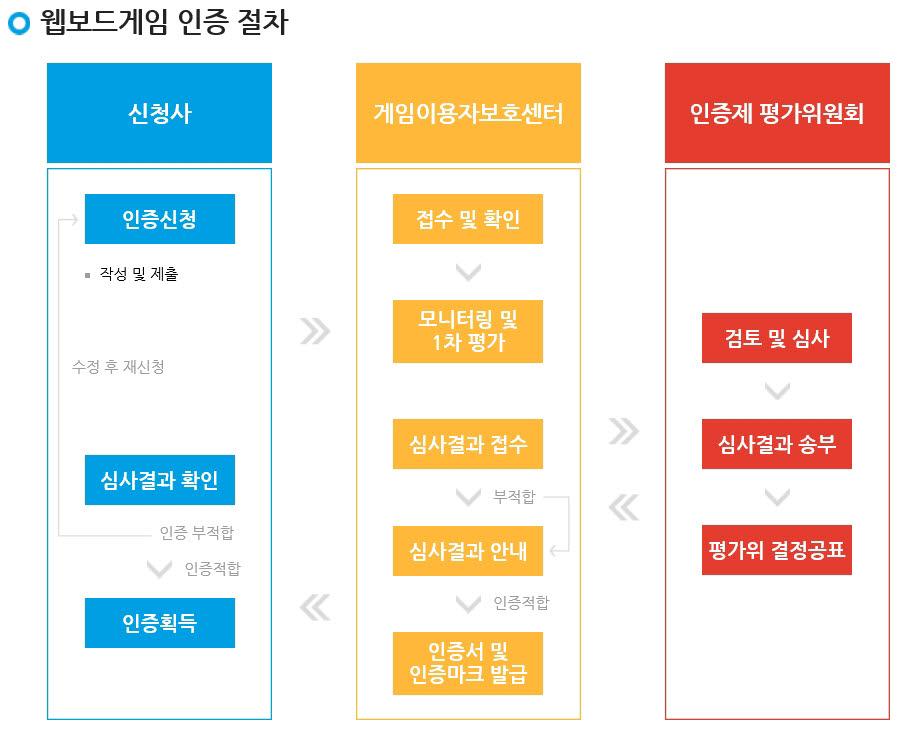 네오위즈·잼팟, 웹보드게임 인증제 첫 신청···NHN도 참여 예정