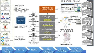 ETRI, 신재생에너지 확산 인프라 기술 3종 개발