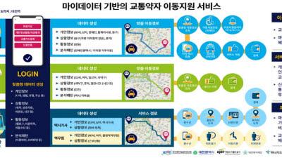 대전시-KISTI, '마이데이터 활용 서비스' 공동 개발 추진