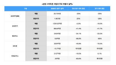 스마트폰 부품업계 코로나19 '직격탄'…선방한 삼성과 대조