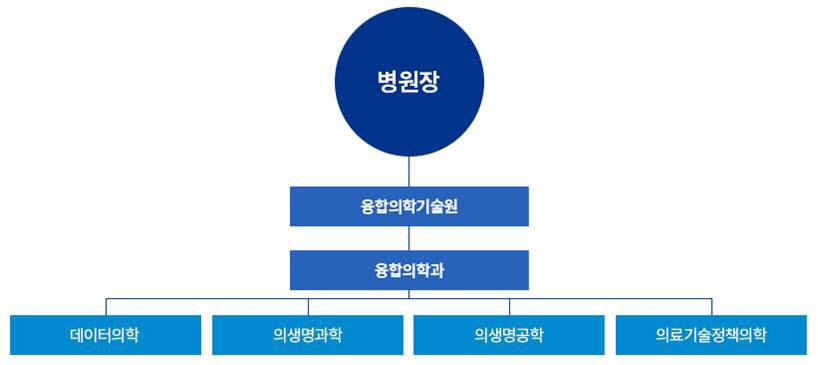 서울대병원 융합의학기술원과 융합의학과 조직도 (자료=서울대학교병원)