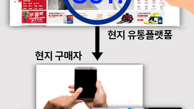 충청북도, '블록체인 기반 유통 이력 관리 플랫폼' 구축 추진