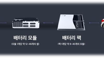 """中 CATL 회장 """"배터리셀, 전기차 프레임에 넣겠다""""...2030년 전 상용화 추진"""