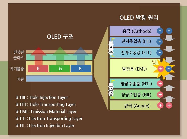 OLED 패널 구조와 발광원리<자료: 삼성디스플레이>