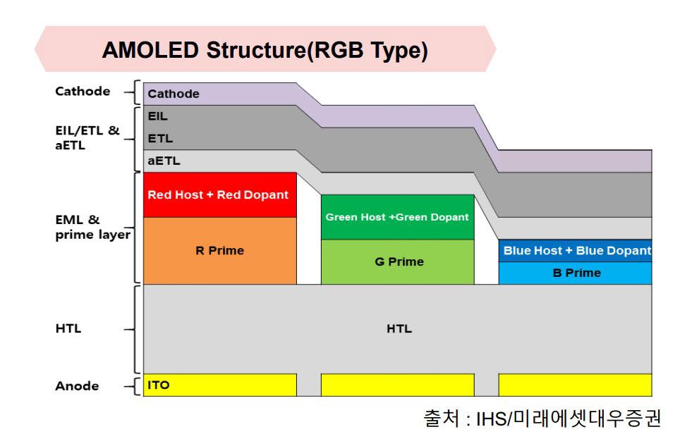 OLED 구성 소재들<자료: IHS/미래에셋대우>