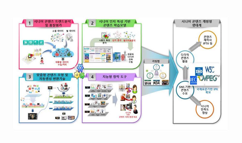 한국콘텐츠진흥원의 지능형 콘텐츠 창작도구 개발 과제 개요