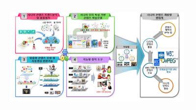 알티캐스트, 한국콘텐츠진흥원 지능형 콘텐츠 창작 도구 개발 과제 선정