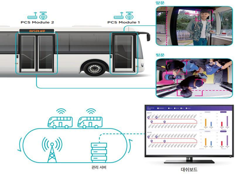 우경정보기술의 버스 승객 분석 및 관리 솔루션