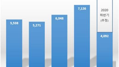 """""""성장동력 배터리 집중 투자"""" 삼성SDI 연구개발비 역대 최대…상반기 4000억 집행, 연간 8000억 전망"""