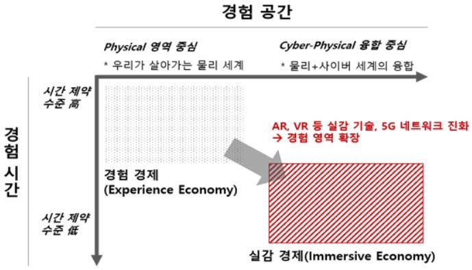 실감기술에 의한 경험 영역의 확장 (출처:소프트웨어정책연구소 실감경제의 부상과 파급효과)