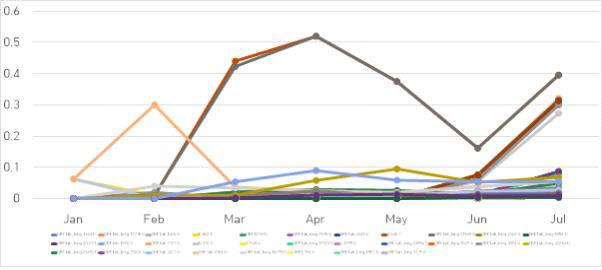233개의 단일 다형성 변이(SNP)의 월간 비율 변화 추이 그래프 (자료=인포보스)