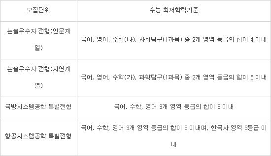 [2021년 대학 입학 가이드]세종대학교 수시모집 9월 25~28일 접수…1711명 모집