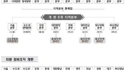 한국철도, 코로나19 경영위기 극복 지역본부 통합 등 조직개편 단행