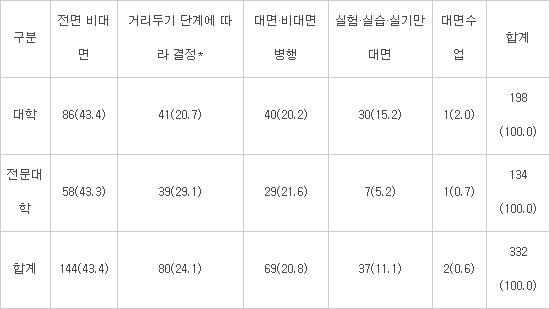 < 수업운영 방식 > 단위:개교(비율(%))